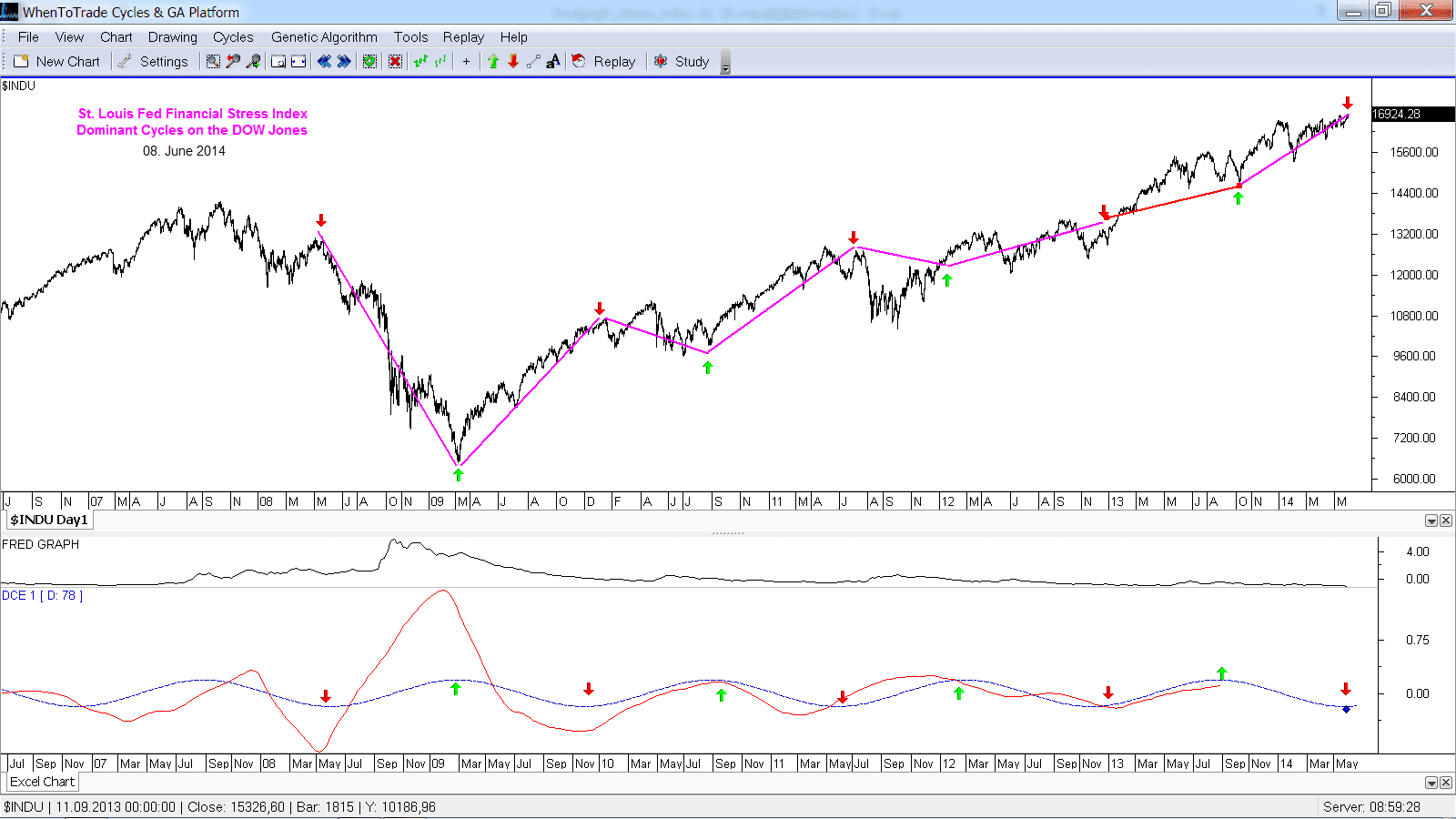 St. Louis Financial Stress Index Dominant Cycle