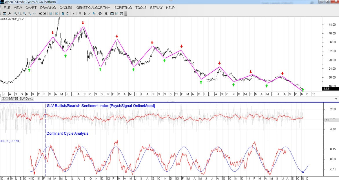 social media sentiment cycle on silver