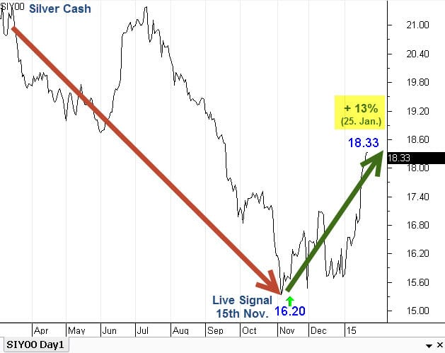 Silver cycles forecast result