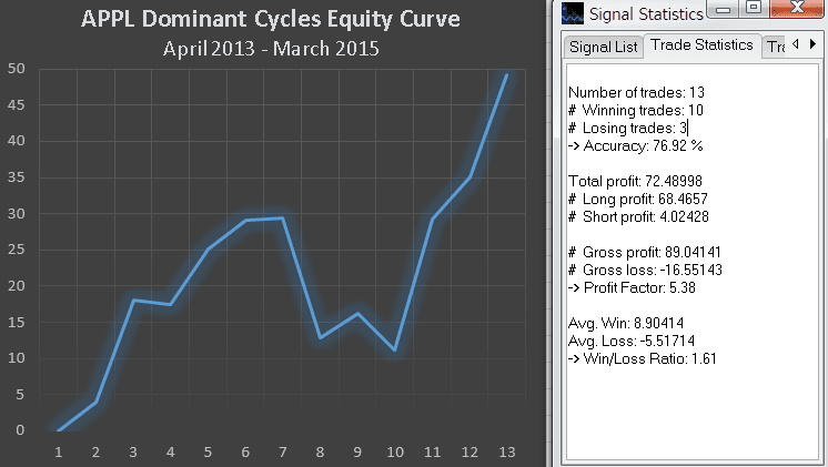 AAPL sentiment cycle performance