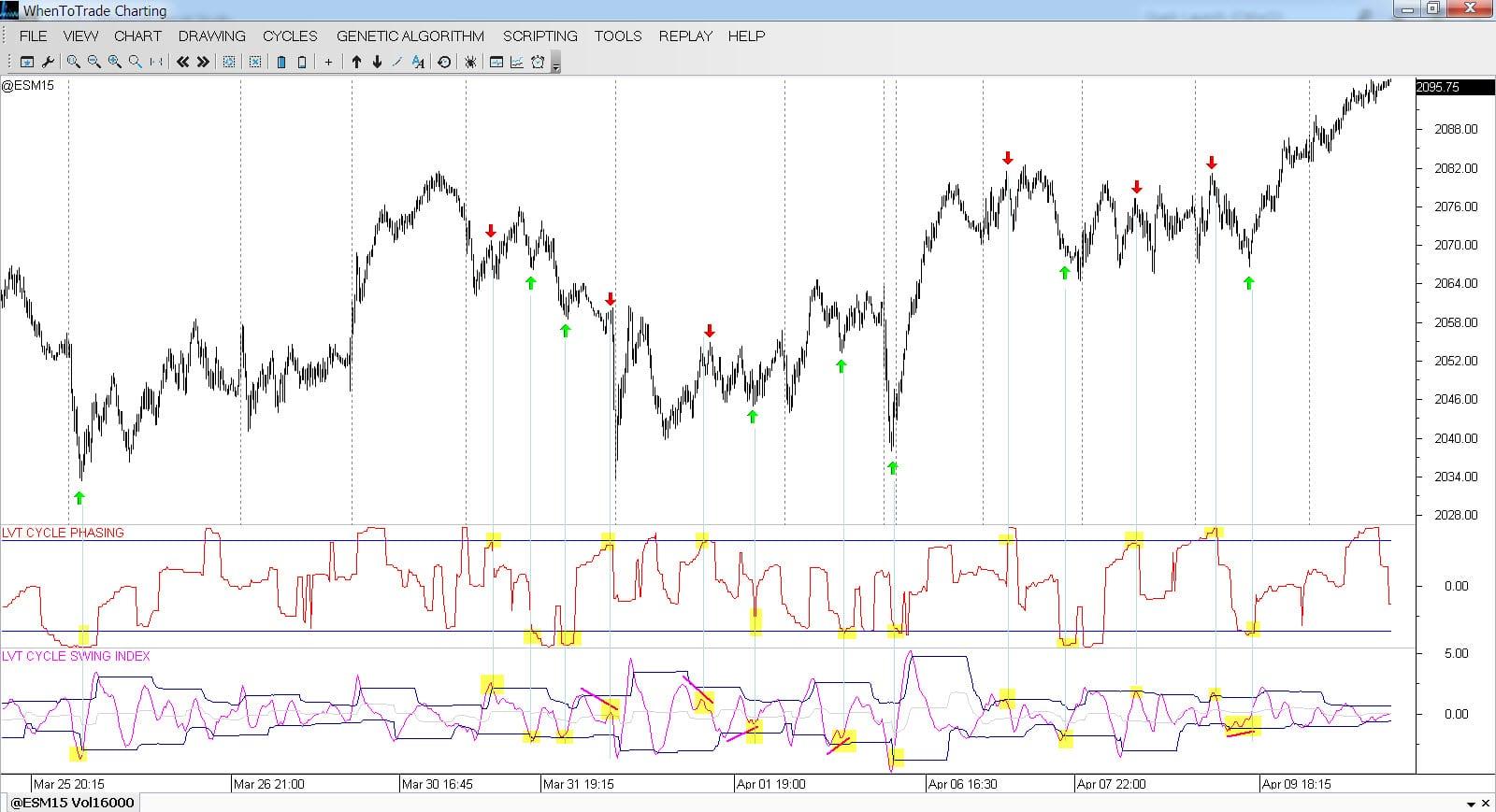 Cycle Phasing & Cycle Swing Indicator