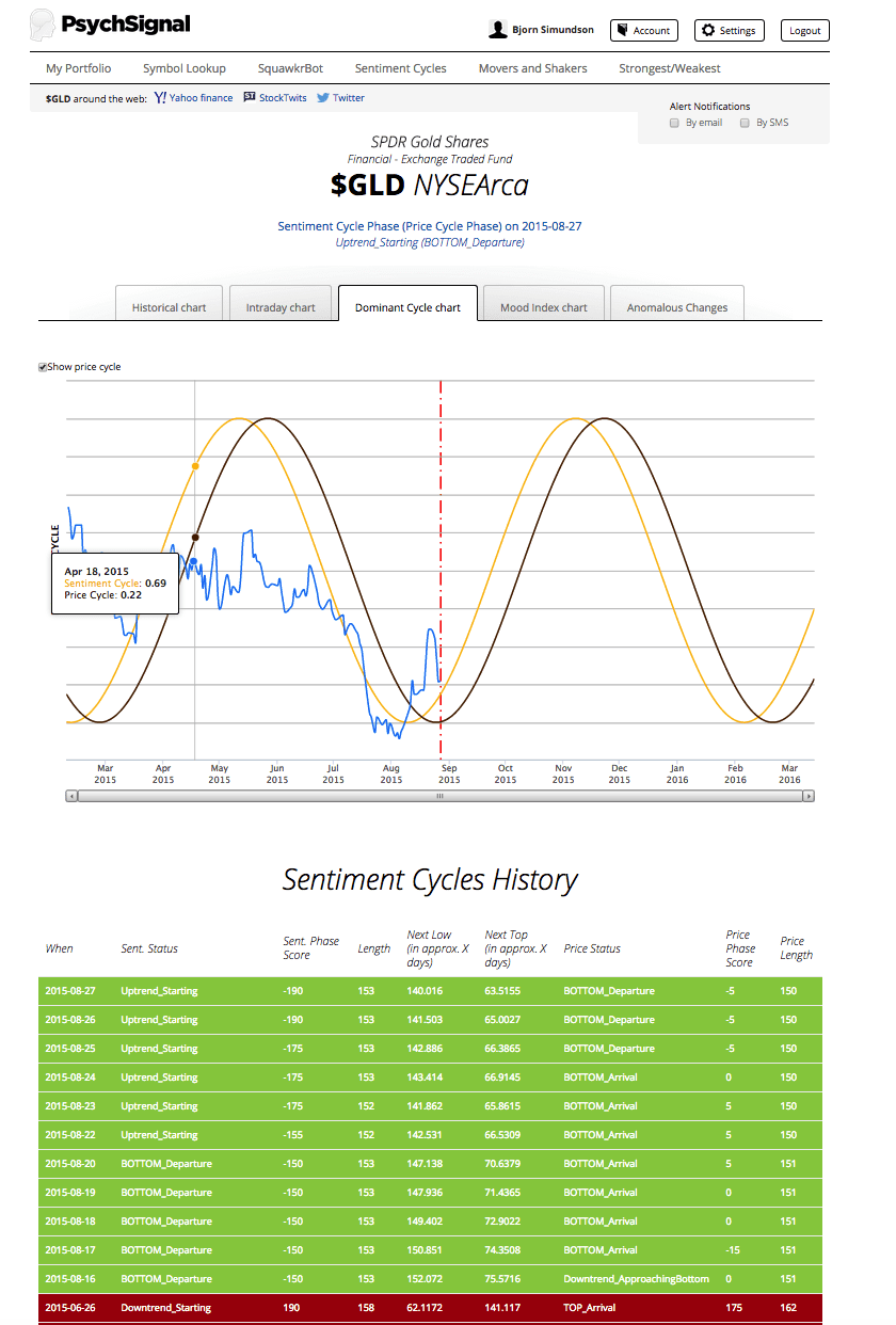 PsychSignal Live Cycle Filter Screen